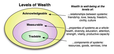 Open Money Levels of Wealth