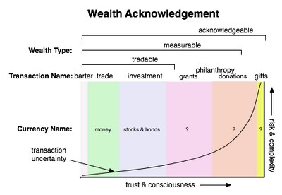 Open Money Wealth Acknowledgement
