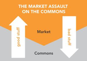The market assault on the commons